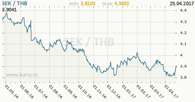 Graf thajský baht a švédská koruna