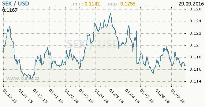 Graf americk� dolar a �v�dsk� koruna