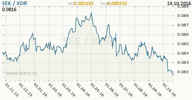 Graf MMF a �v�dsk� koruna