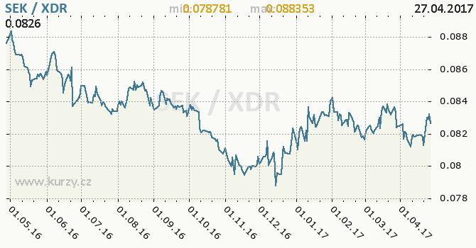 Graf MMF a švédská koruna