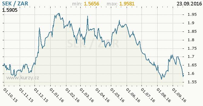 Graf jihoafrick� rand a �v�dsk� koruna