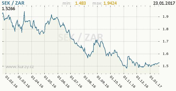 Graf jihoafrický rand a švédská koruna