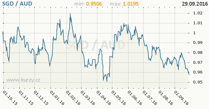 Graf australsk� dolar a singapursk� dolar