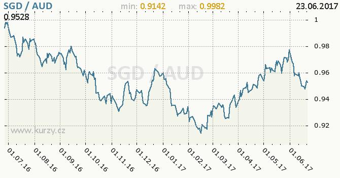 Graf australský dolar a singapurský dolar