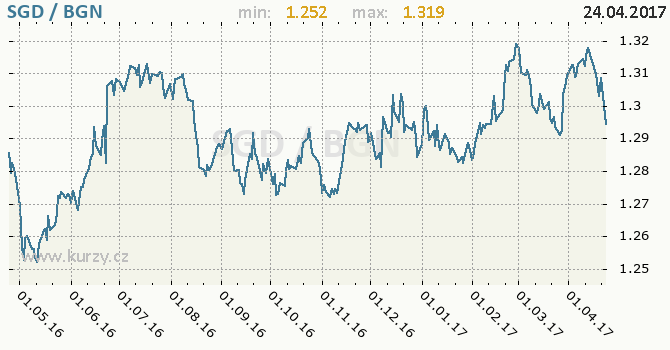Graf bulharský lev a singapurský dolar