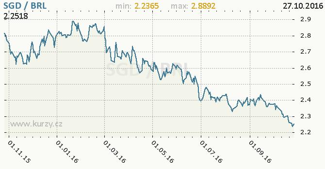Graf brazilsk� real a singapursk� dolar