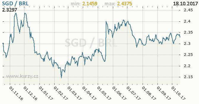 Graf brazilský real a singapurský dolar