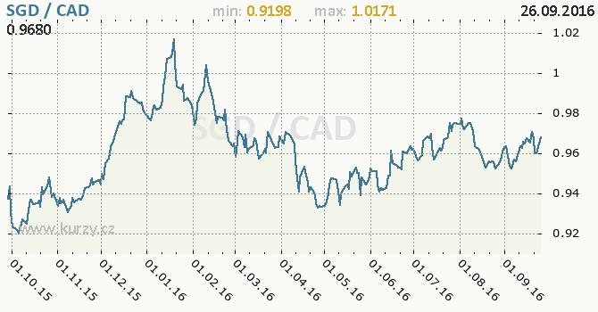 Graf kanadsk� dolar a singapursk� dolar