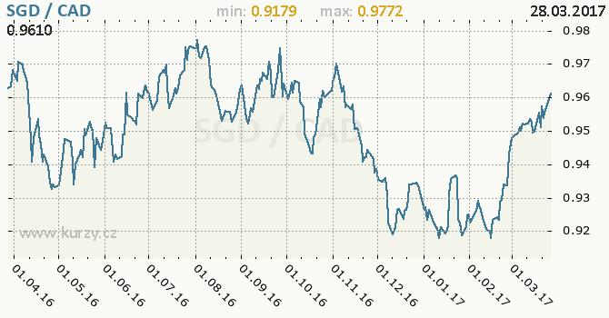 Graf kanadský dolar a singapurský dolar