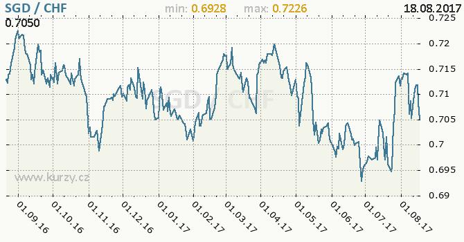 Graf švýcarský frank a singapurský dolar