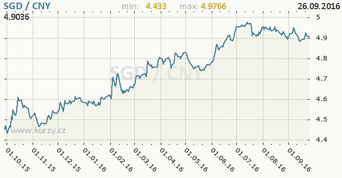 Graf ��nsk� juan a singapursk� dolar