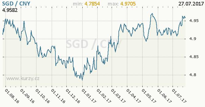 Graf čínský juan a singapurský dolar