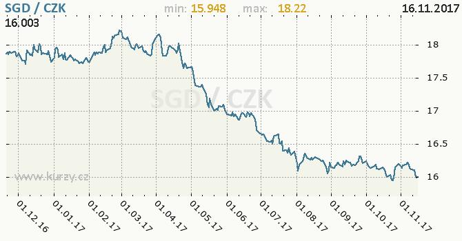 Graf česká koruna a singapurský dolar