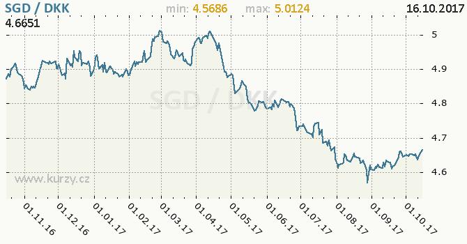Graf dánská koruna a singapurský dolar