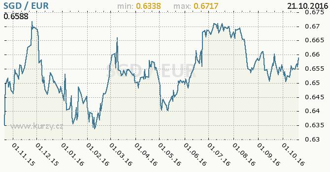 Graf euro a singapursk� dolar
