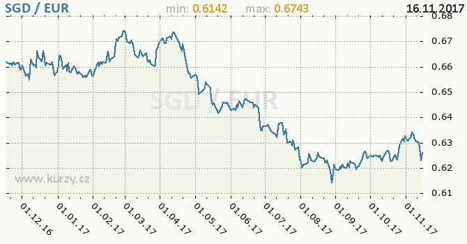Graf euro a singapurský dolar
