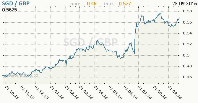 Graf britsk� libra a singapursk� dolar