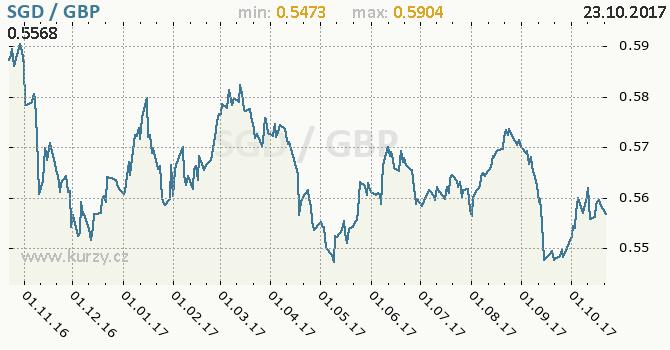 Graf britská libra a singapurský dolar