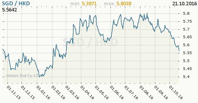 Graf hongkongsk� dolar a singapursk� dolar