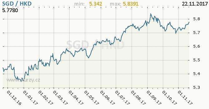 Graf hongkongský dolar a singapurský dolar