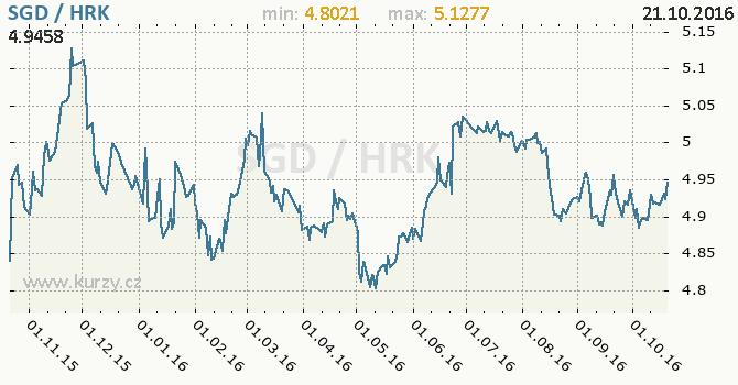 Graf chorvatsk� kuna a singapursk� dolar