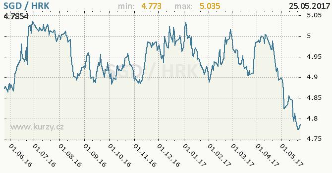 Graf chorvatská kuna a singapurský dolar