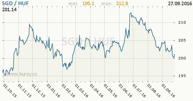 Graf ma�arsk� forint a singapursk� dolar