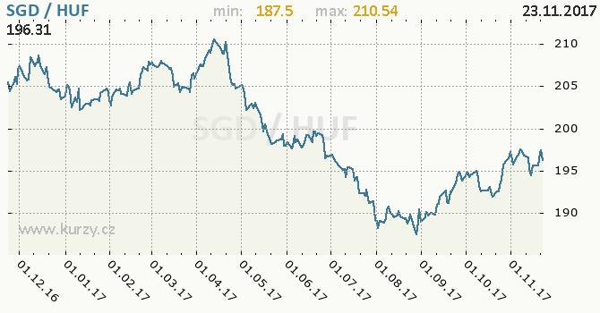 Graf maďarský forint a singapurský dolar