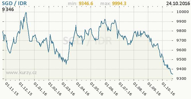 Graf indon�sk� rupie a singapursk� dolar