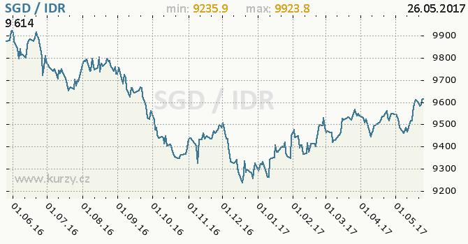 Graf indonéská rupie a singapurský dolar