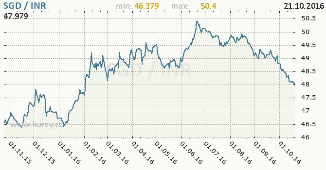 Graf indick� rupie a singapursk� dolar