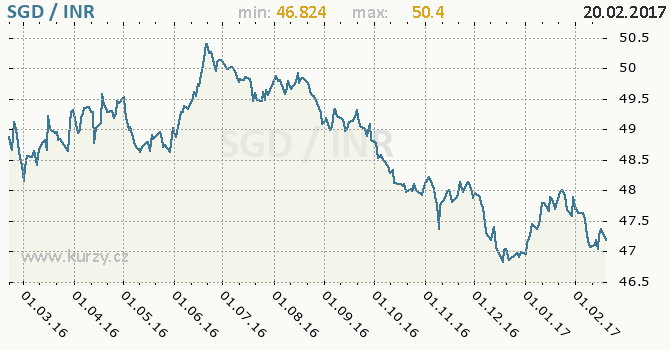 Graf indická rupie a singapurský dolar