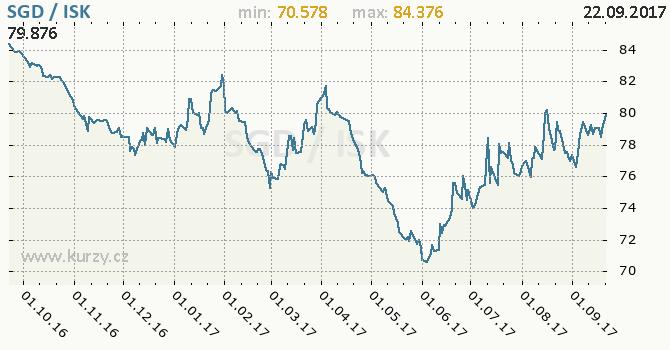 Graf islandská koruna a singapurský dolar