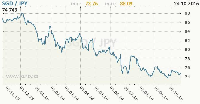 Graf japonsk� jen a singapursk� dolar