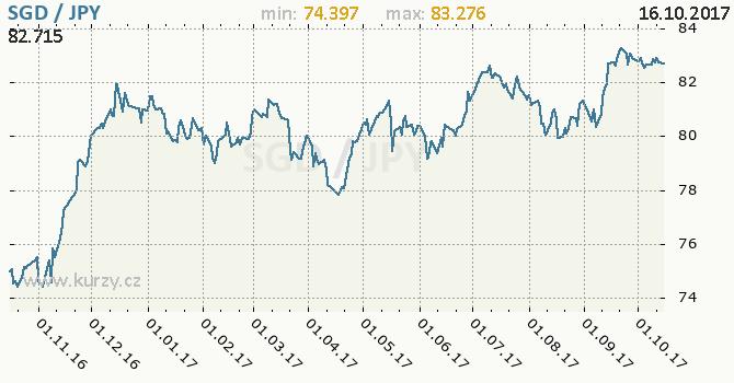 Graf japonský jen a singapurský dolar