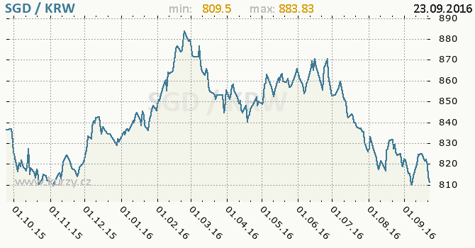 Graf jihokorejsk� won a singapursk� dolar