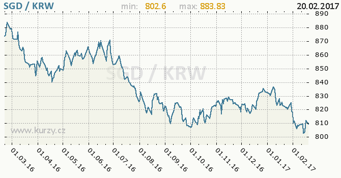 Graf jihokorejský won a singapurský dolar