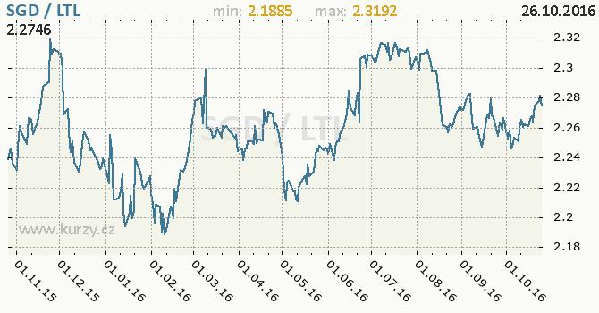 Graf litevsk� litas a singapursk� dolar