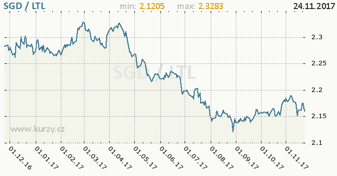 Graf litevský litas a singapurský dolar