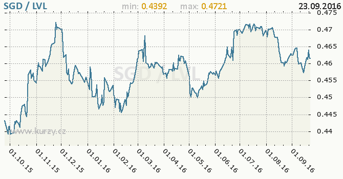 Graf loty�sk� lat a singapursk� dolar