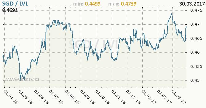 Graf lotyšský lat a singapurský dolar
