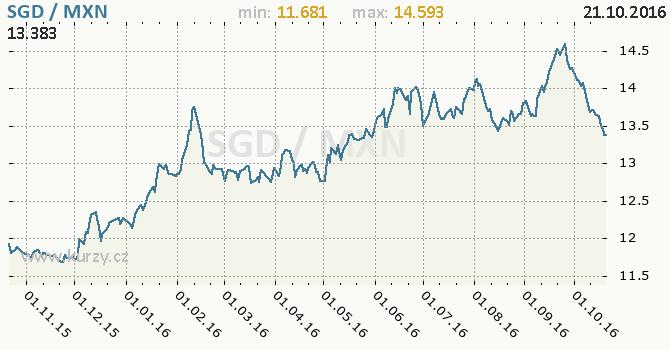 Graf mexick� peso a singapursk� dolar