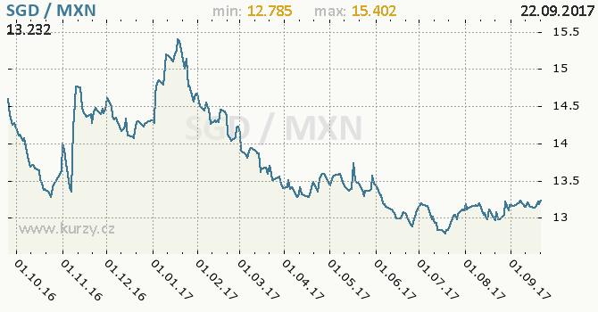 Graf mexické peso a singapurský dolar