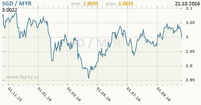 Graf malajsijsk� ringgit a singapursk� dolar