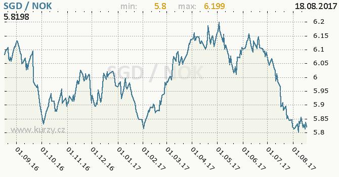 Graf norská koruna a singapurský dolar