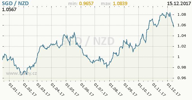 Graf novozélandský dolar a singapurský dolar