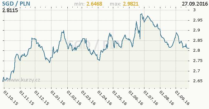 Graf polsk� zlot� a singapursk� dolar