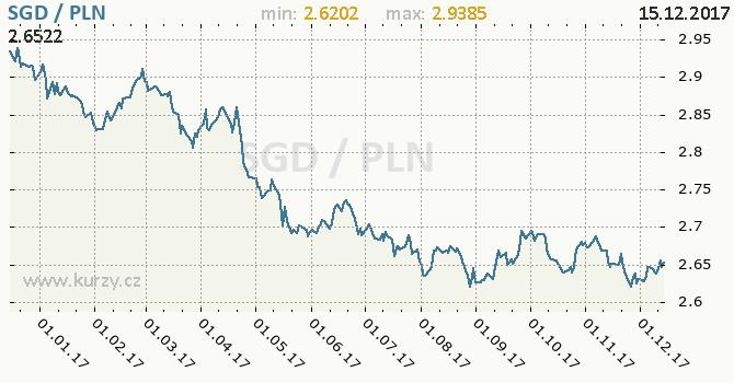 Graf polský zlotý a singapurský dolar