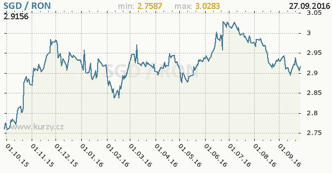 Graf rumunsk� nov� lei a singapursk� dolar