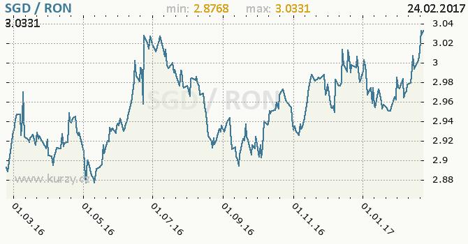 Graf rumunský nový lei a singapurský dolar